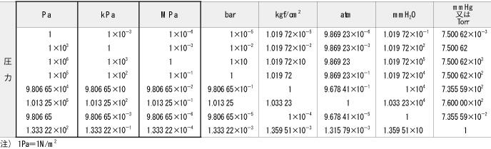 換算 パスカル 単位 kg/cm2とPa(パスカル)の変換(換算)方法は?【kgf/cm2とPa(パスカル)との関係】