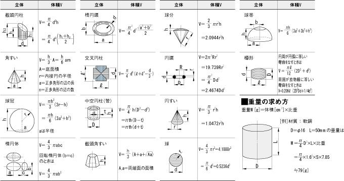 体積・重量の求め方(技術計算サ...